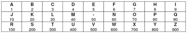 Griechische Zahlen  Kreta Reiseguru